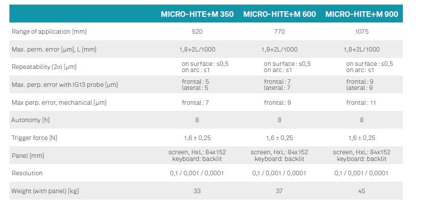 micro hite+m