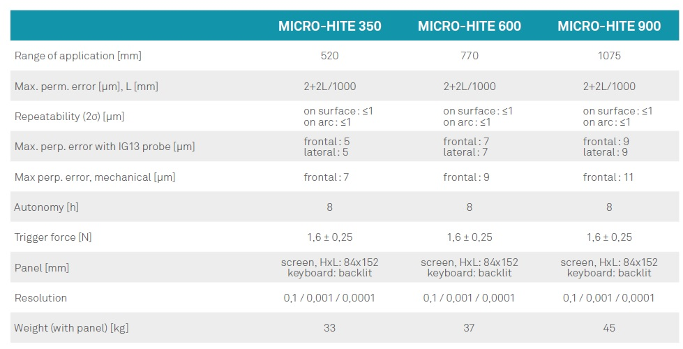 micro-hite