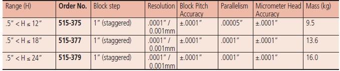 Mitutoyo 515 Digital Height Master tech specs