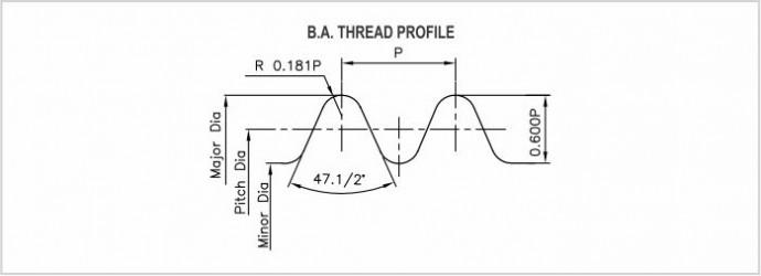 BA Brtitish Thread Gauges