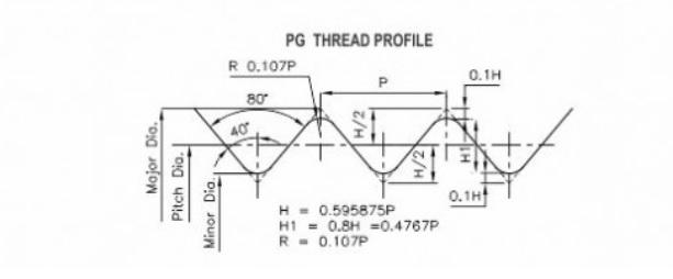 PG Thread Gauges