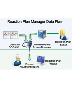 The Reaction Plan Manager