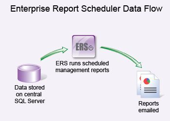 The Enterprise Report Scheduler 3.3