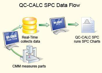 QC-CALC SPC