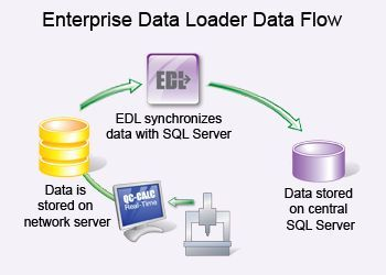 The Enterprise Data Loader