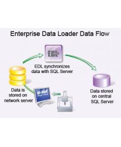 The Enterprise Data Loader