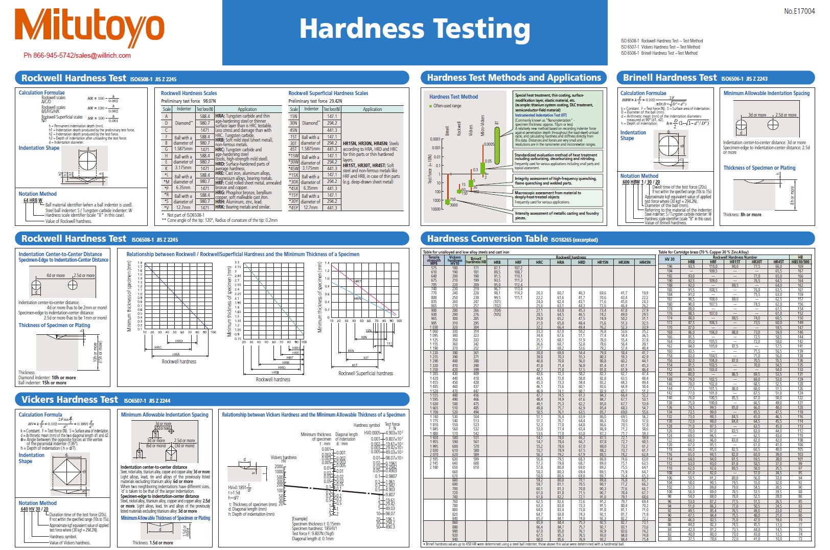 Diffe Types Of Hardness Tests