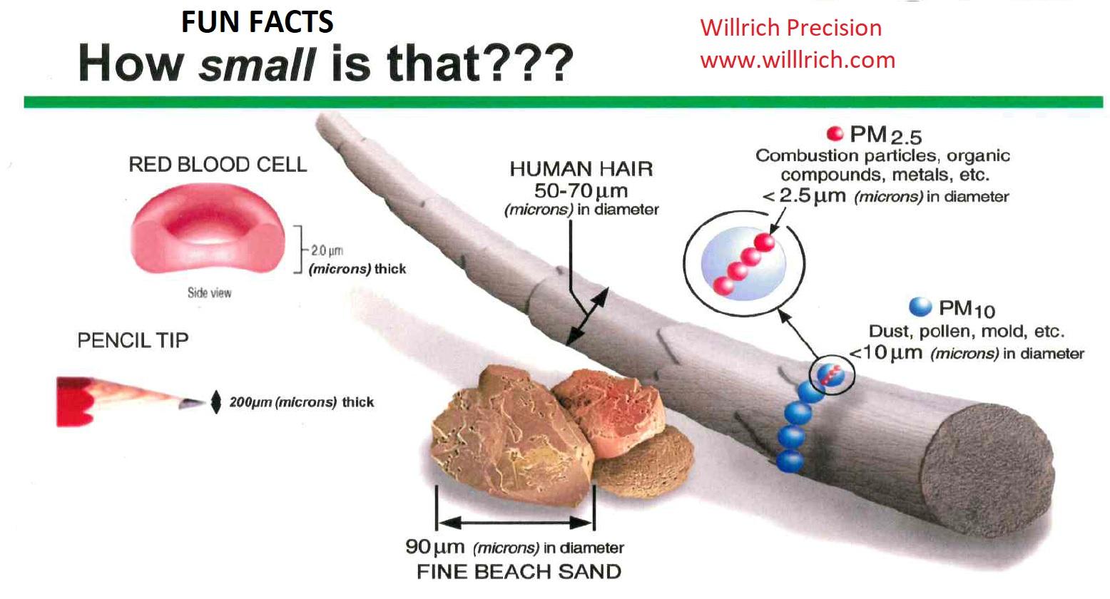 Understanding Millionths of an Inch | Willich Precision